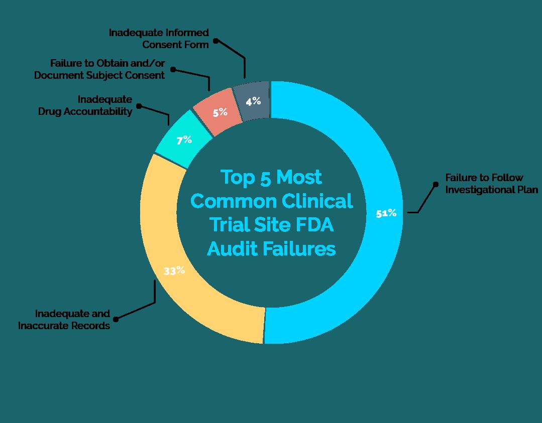 Top 5 Clinical Trial Site FDA Audit Failures